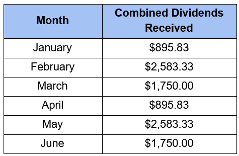 Retire On Monthly Dividends |