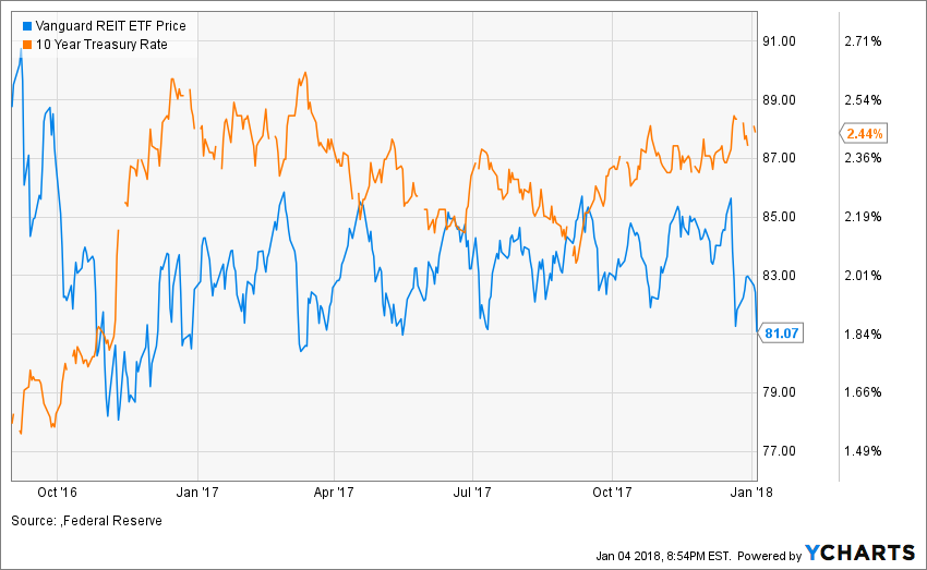 How to find bargain reits with 7 yields the theory backing up this price action says that because reits borrow money to grow their property empires they need cheap cash malvernweather Gallery